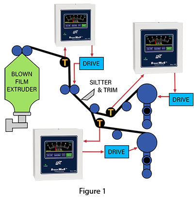 Common placement of tension control equipment in blown film process