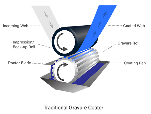 Illustration of typical gravure coating process