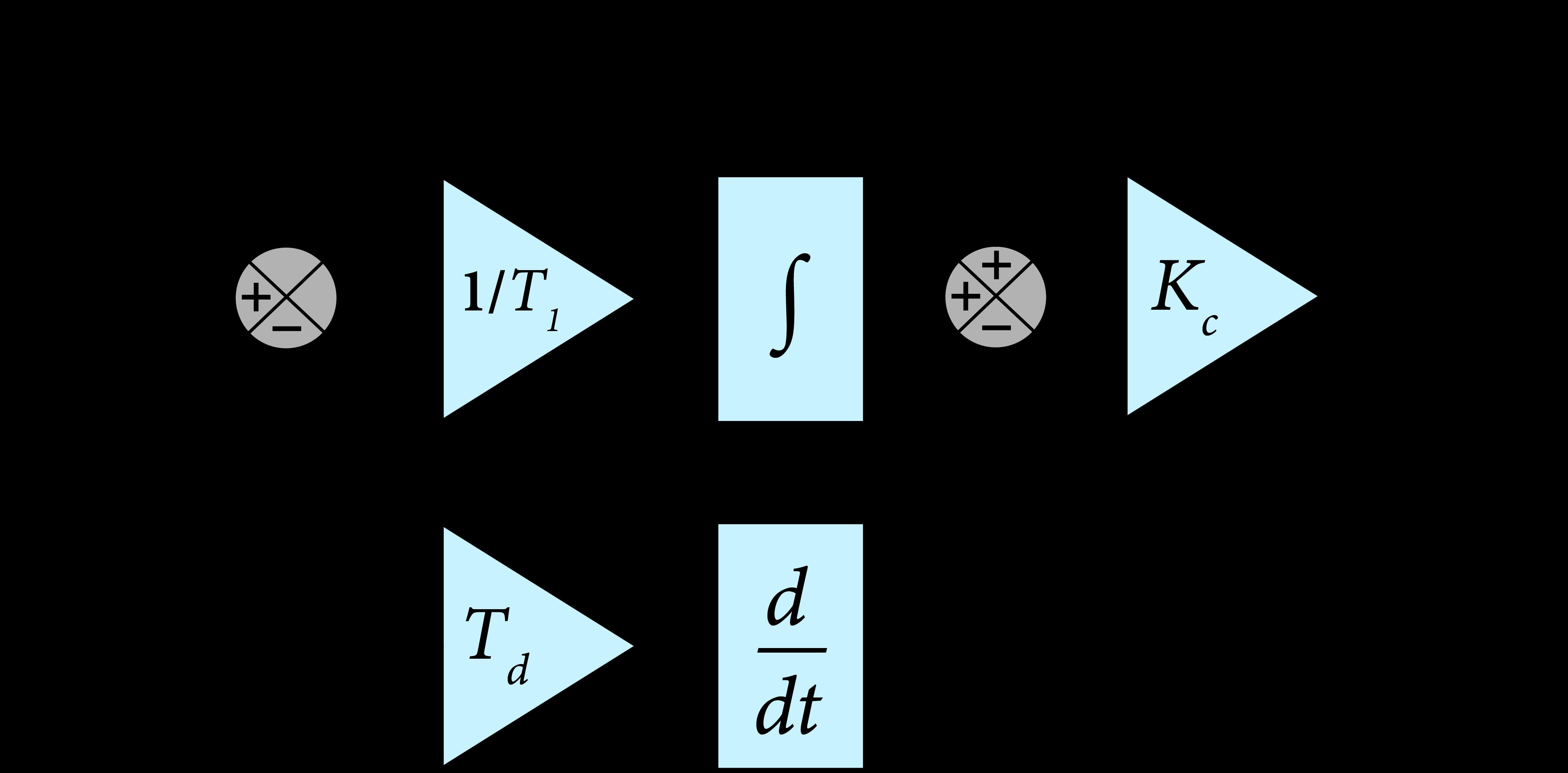 PID Contol Algorithm