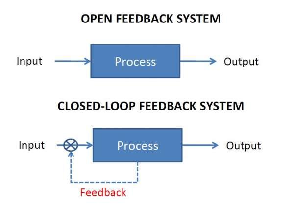 open vs closed-loop