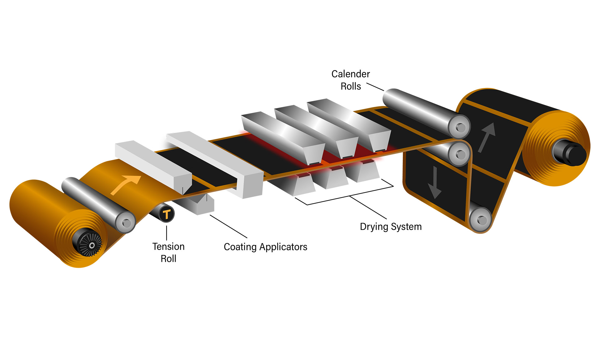 Battery Electrode Manufacturing